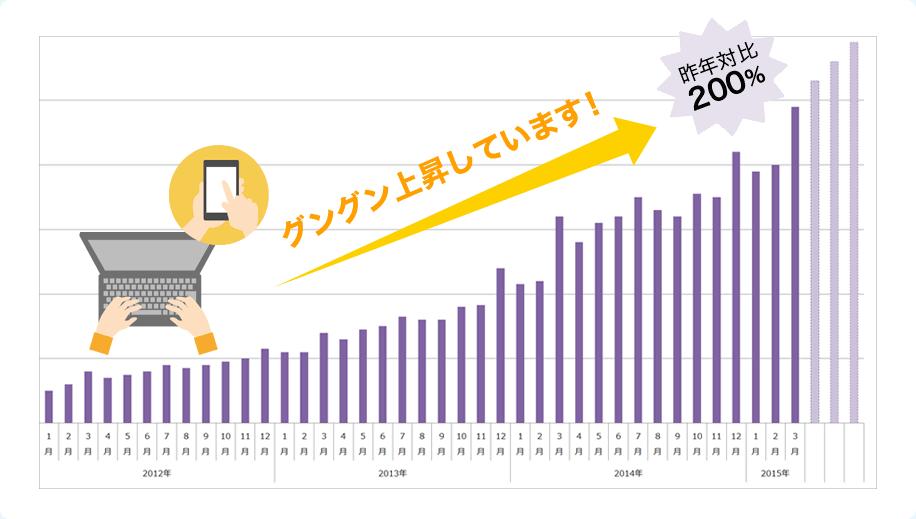 2010年2月末のスタート以来3年半でネット予約数は70倍以上になっています!
