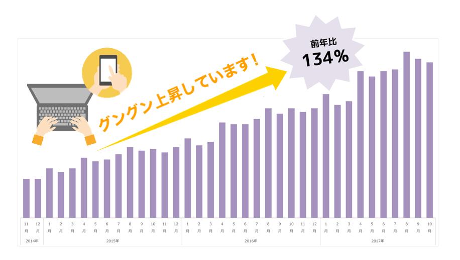 ネット予約伸び率グラフ
