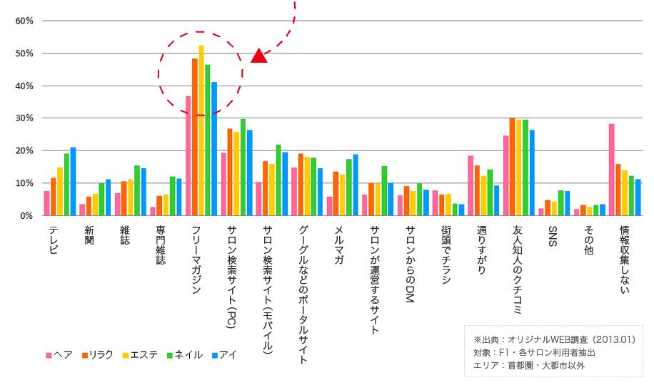 メディア別のグラフによるとサロン検索の情報源はヘアサロン、エステサロン、ネイルサロン、まつげサロン全てでフリーマガジンがトップ