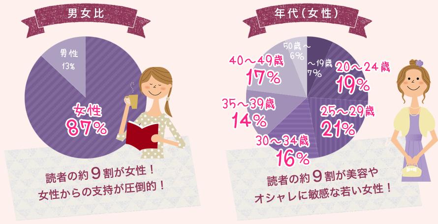 読者の約9割が女性!女性からの支持が圧倒的!読者の約6割が美容やオシャレに敏感な若い女性!